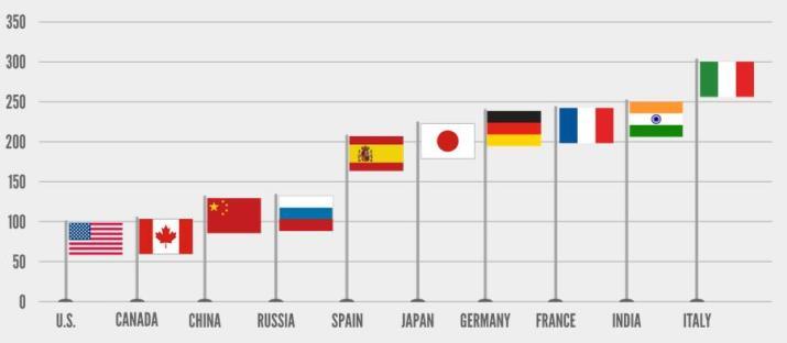 Rail Freight Rates in World, Illustration: AAR