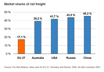 Market Share of Railway in Freight, Graphic: AAR