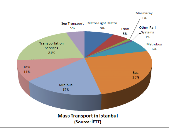 Shares of Mass Transport Modes in Istanbul, Source: IETT, Chart: Rail Turkey