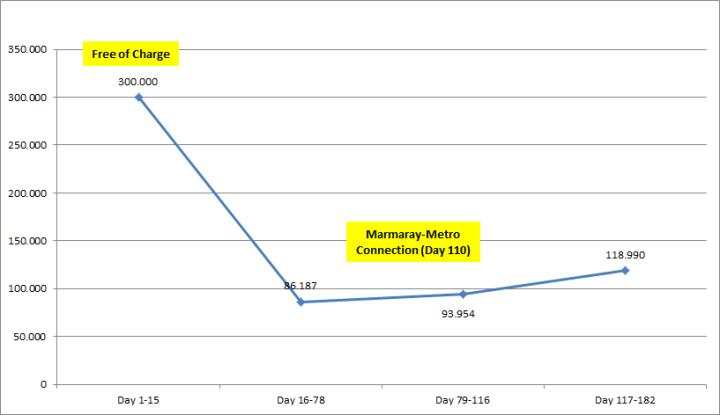 Marmaray Average Daily Ridership, Chart: Rail Turkey