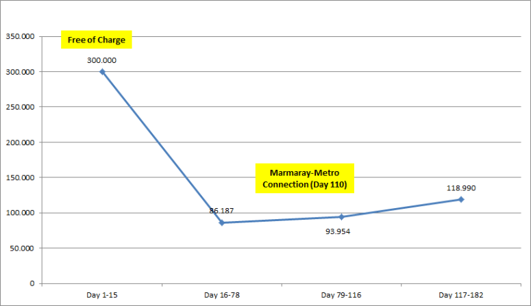 Marmaray Average Daily Ridership, Chart: Rail Turkey