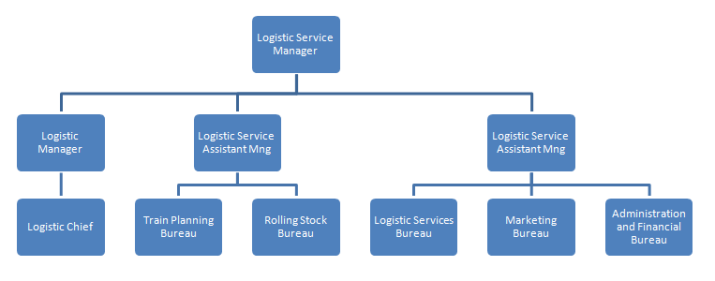 TCDD Tasimacilik AS Freight Department Organization in Regions