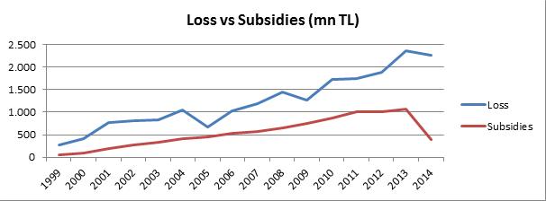 Loss vs Subsidies of TCDD