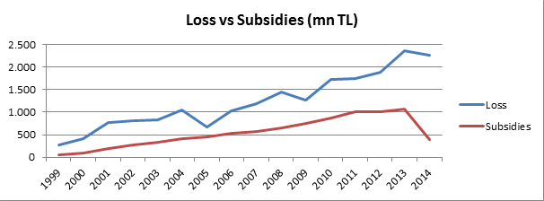 Loss vs Subsidies of TCDD