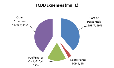 TCDD Expenses 2014