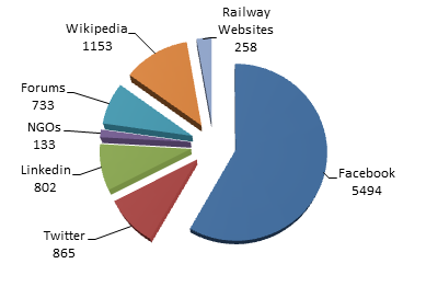 Rail Turkey Referrers