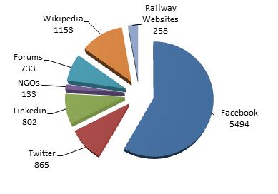 Rail Turkey Referrers
