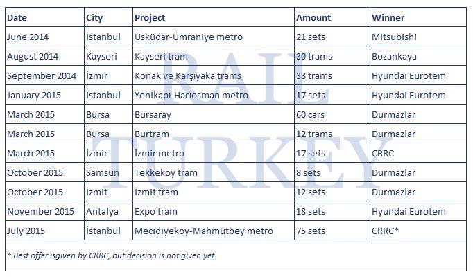 345 - Urban rail tenders