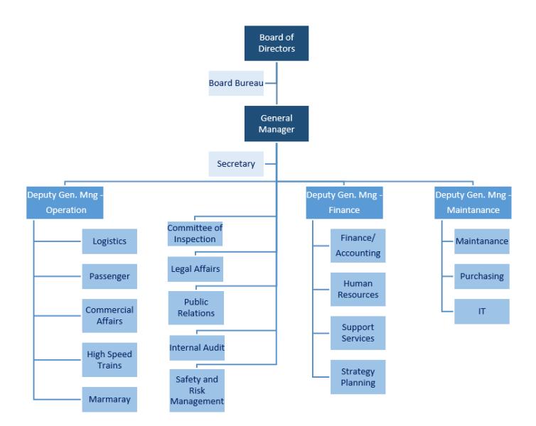 TCDD Tasimacilik AS Organization Chart