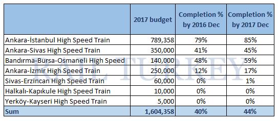 high speed train 2017 budget