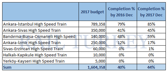 high speed train 2017 budget