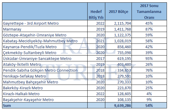 istanbul metro 2017 budget