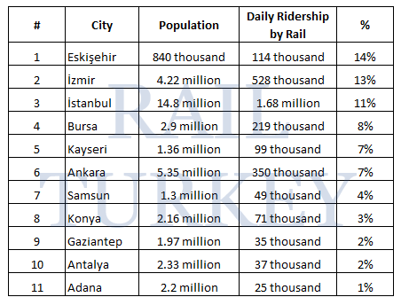 Ridership Population Ratio in Turkish cities