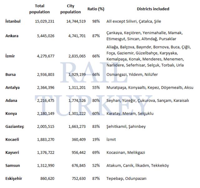 Population of Turkish cities 2017